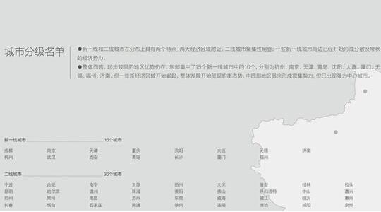 中国都市ラインキング