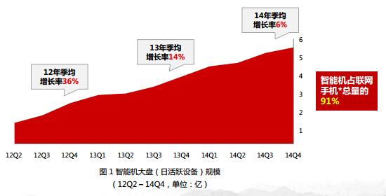 中国スマホの割合