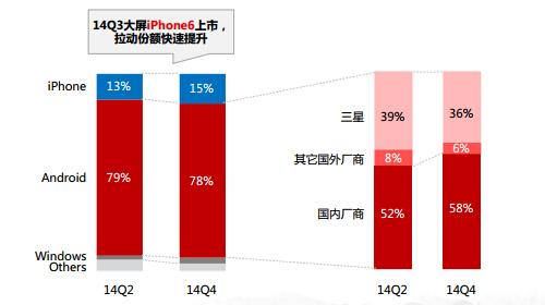 中国はAndroidがほとんど
