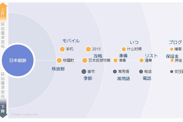 日本旅行のキーワード