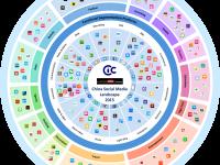 中国ソーシャルメディア全体マップ2015年度