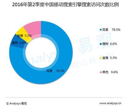 中国モバイルサーチエンジンアクセス統計シェア(出典:易観国際2016年)