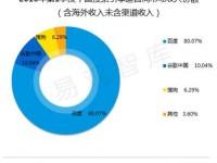 中国サーチエンジン市場収益シェア