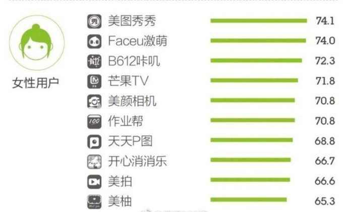 中国流行APP女性版