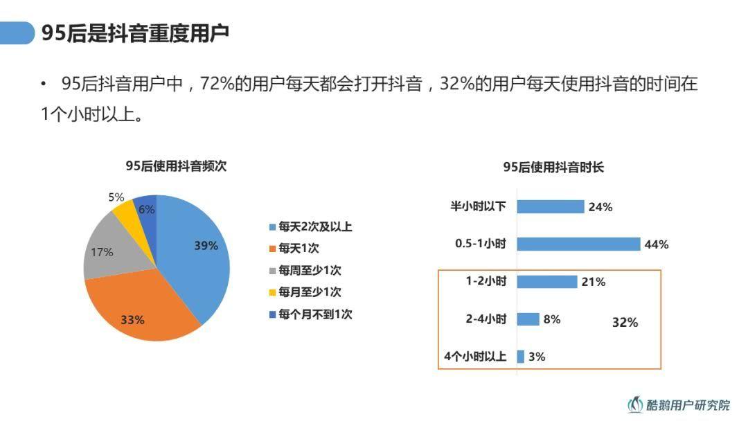 中国若者TIKTOK利用率