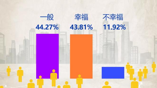 中国人は幸せなのか2020年