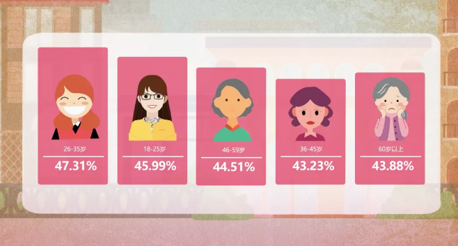 中国女性の年齢と幸福度